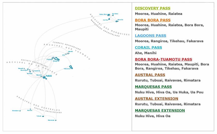 Air Tahiti pases entre islas