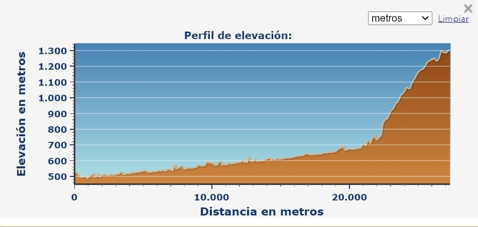 Perfil etapa Villafranca del Bierzo O Cebreiro Camino de Santiago